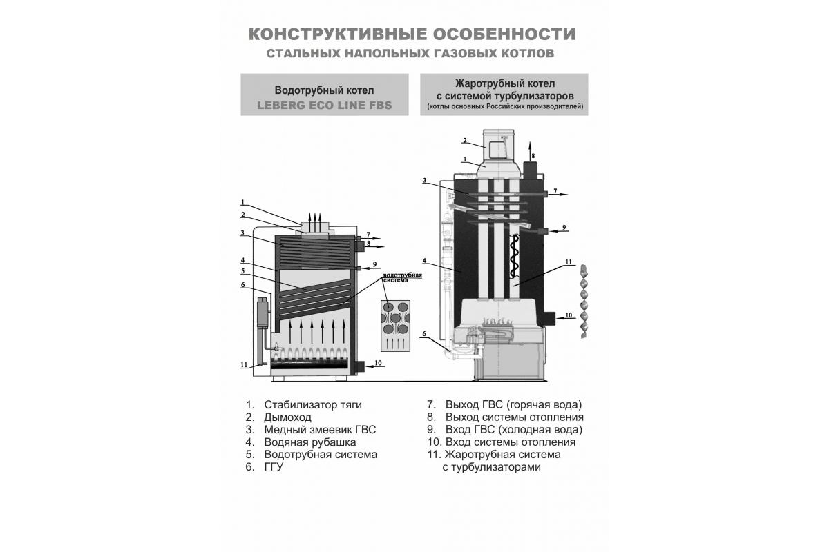 Напольный газовый котел LEBERG ECO Line FBS 35G 15349  5
