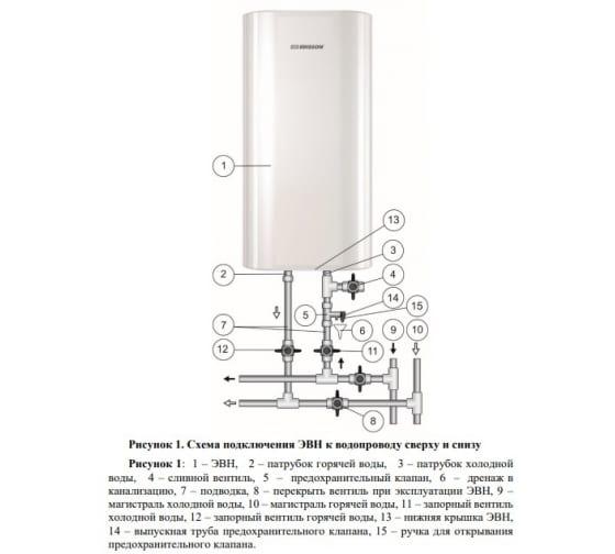Аккумуляционный электрический водонагреватель Edisson King 50 V ЭдЭБ02087 2